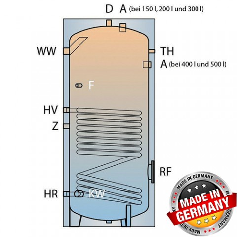 Karstā ūdens boileri AES ar saules siltummaini