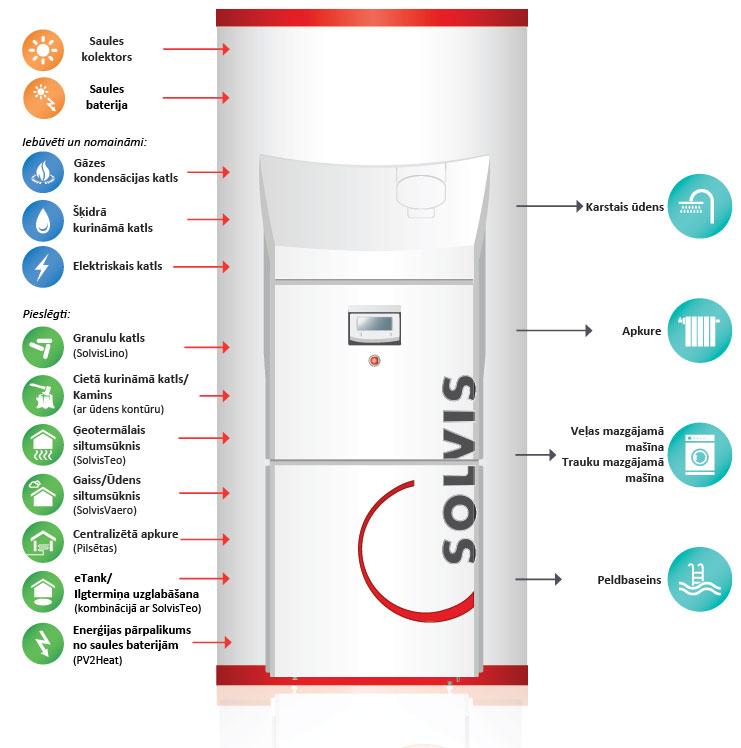 Universālā apkures sistēma SolvisMax 7