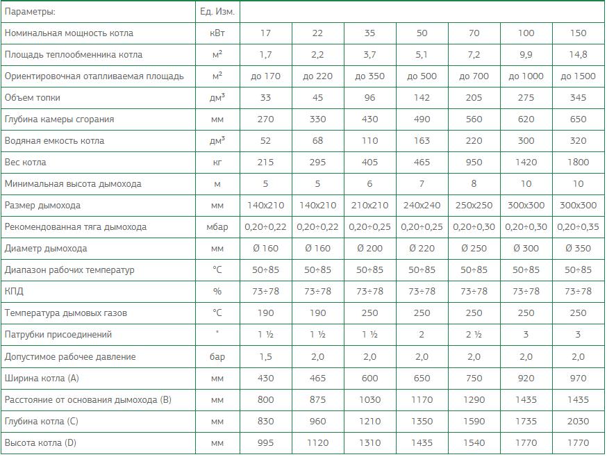 """Дровяные / угольные котлы """"GALMET GT-kWR UZ"""" с водяной решеткой + вентилятор + автоматика, мощность от 17 до 150 кВт СПЕЦИФИКАЦИЯ"""