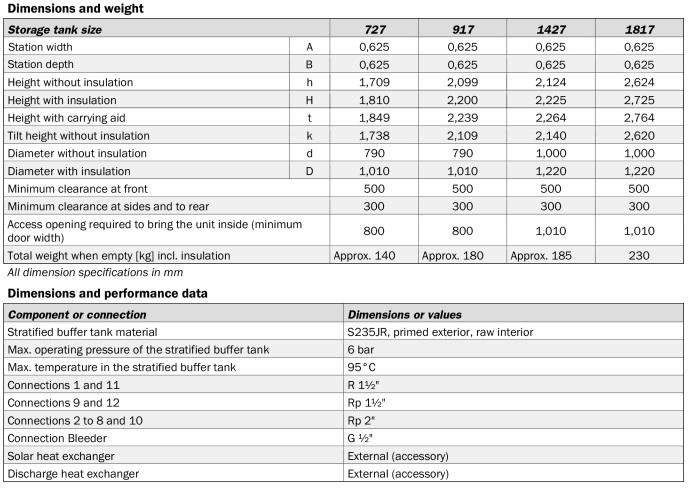 Siltuma akumulācijas tvertne SolvisStrato tehniskā informācija