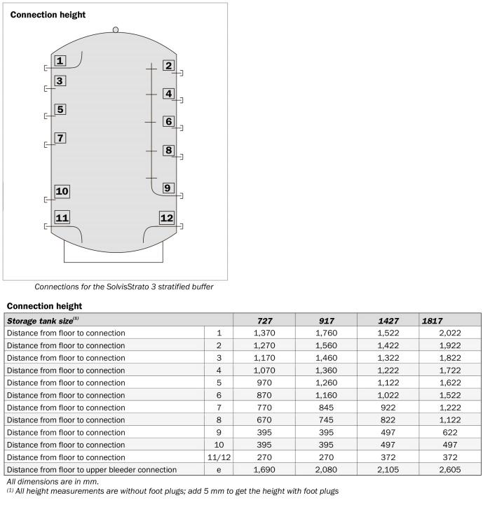 Siltuma akumulācijas tvertne SolvisStrato tehniskā informācija 3