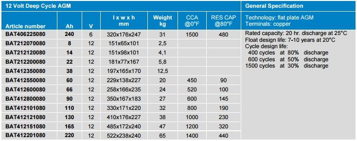 Akumulators saules baterijam AGM Deep Cycle 12V, 8Ah-220Ah, 6V-240Ah SPECIFIKACIJA