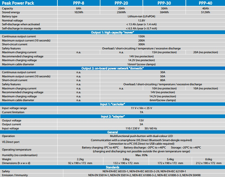 Litij-jonu saules bateriju akumulators Peak Power Pack (8Ah, 40Wh līdz 40Ah, 512Wh) Specifikācija