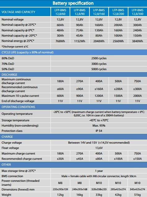Litija-dzelzs fosfata akumulators saules baterijam VICTRON 12,8V (60-300Ah) SPECIFIKACIJA