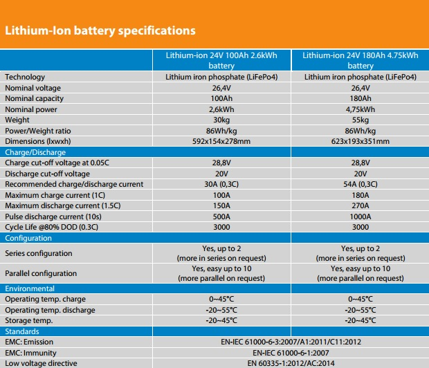 Litija jonu akumulators saules baterijam 24V, 100-180Ah SPECIFIKĀCIJA