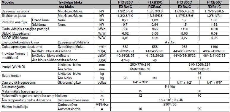 Budzeta kondicionieris FTXB-C -- RXB-C