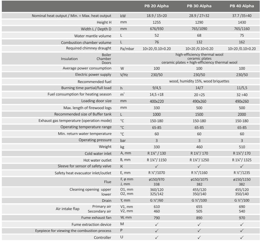 Gazes generacijas malkas katls BURNIT PyroBurn Alpha, 20, 30, 40 kW, SPECIFIKACIJA