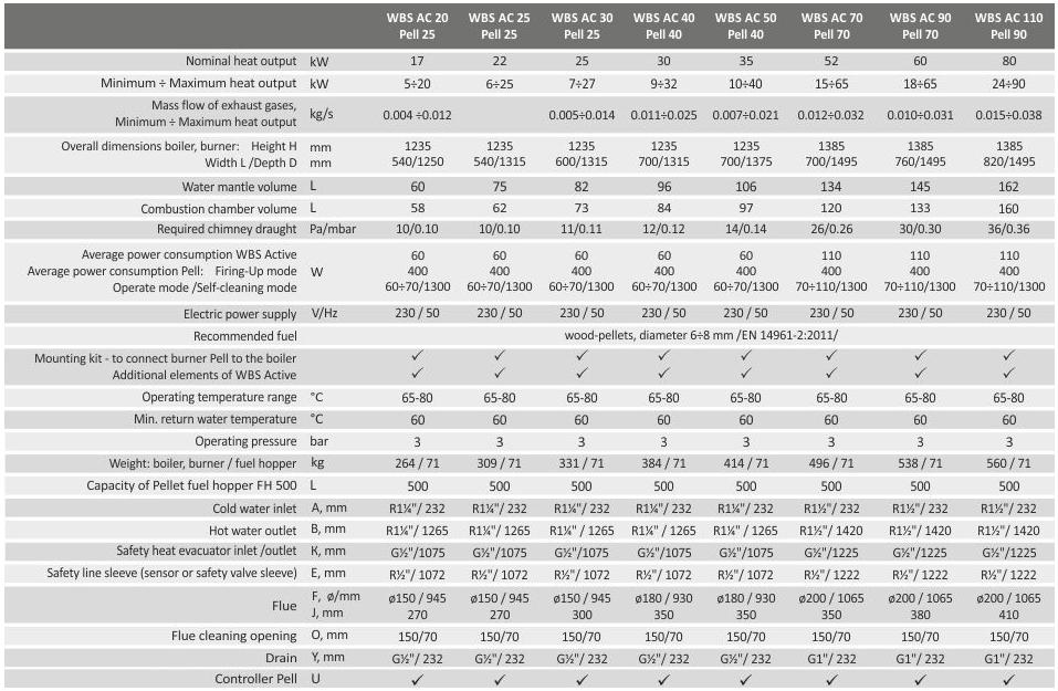Granulu katls BURNIT WBS Active - Pell, 25 - 90 kW SPECIFIKACIJA