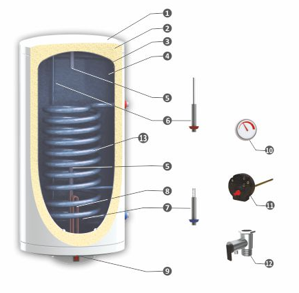 Udens silditaji (boileri) SUNSYSTEM, pie sienas montejami, vertikali SHEMA