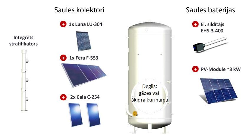 SolvisBen-saules-kolektori-vai-saules-baterijas