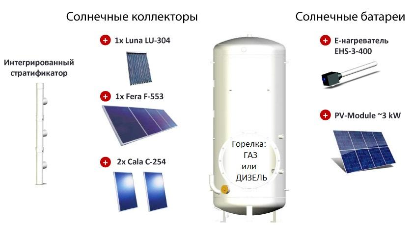 Солнечные батареи или солнечные коллекторы с SolvisBen