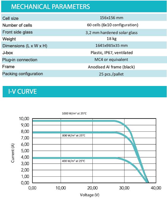 Saules baterijas (monokristāliskās) SoliTek STANDARD 300 Wp MEHĀNISKIE PARAMETRI UN I-V