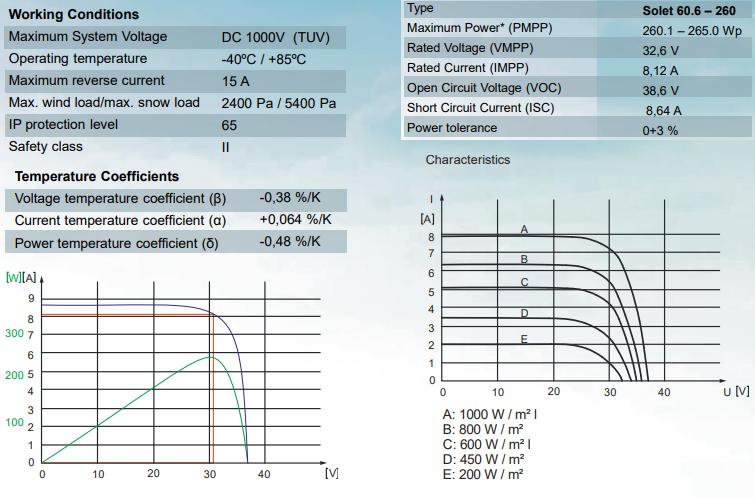 Saules baterijas SOLET parametri