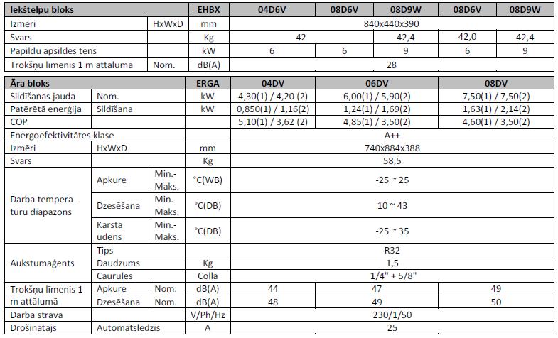 Gaiss-udens siltumsuknis DAIKIN EHBX ar atdalitu hidro moduli, 4-8 kW SPECIFIKĀCIJA
