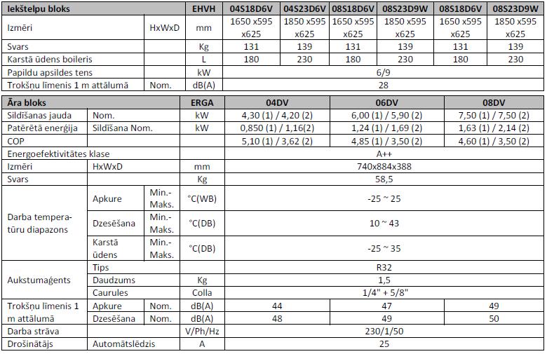 Теплонасос Воздух-Вода DAIKIN EHVH 4-8 kW, техническая информация