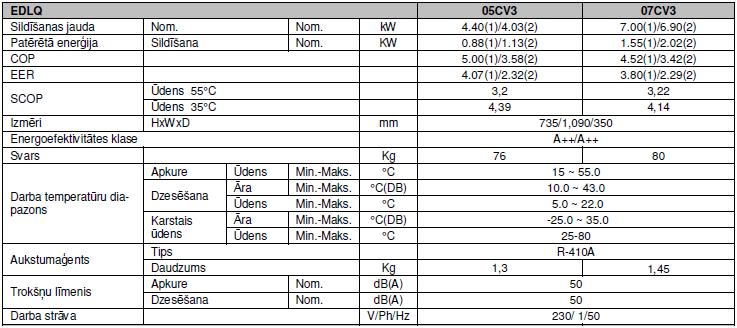 Siltumsuknis Gaiss-Udens DAIKIN monobloks, 5 vai 7 kW, tikai apkure
